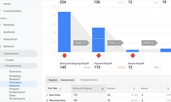 Rapport sur le comportement de paiement de Google Analytics