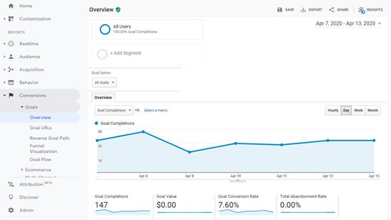 Suivi des conversions d'objectifs dans Google Analytics